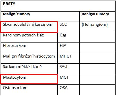 tabulka nejčastějších nádorů prstů adrápů ukočky
